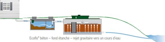 Excavation ecoflo b ton rejet gravitaire for Vinaigre blanc dans fosse septique